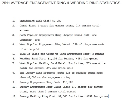 engagement statistics, average cost of engagement ring, raymond lee jewelers